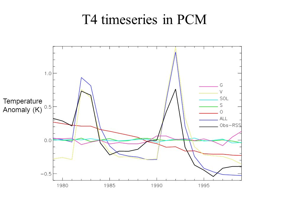 T4 timeseries in PCM Temperature Anomaly (K)