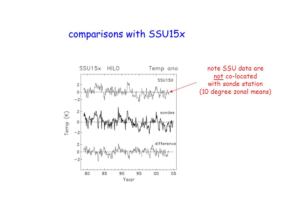 comparisons with SSU15x note SSU data are not co-located with sonde station (10 degree zonal means)