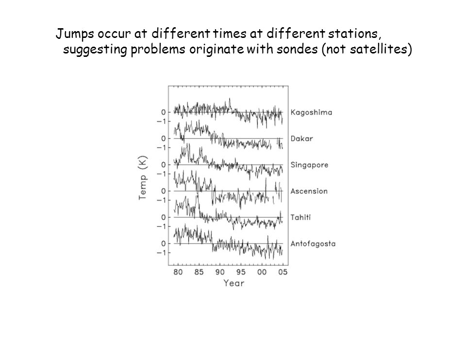 Jumps occur at different times at different stations, suggesting problems originate with sondes (not satellites)