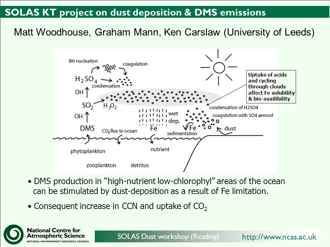 http://www.ncas.ac.uk SOLAS Dust workshop (Reading) SOLAS KT project on dust deposition & DMS emissions DMS production in high-nutrient low-chlorophyl areas of the ocean can be stimulated by dust-deposition as a result of Fe limitation.