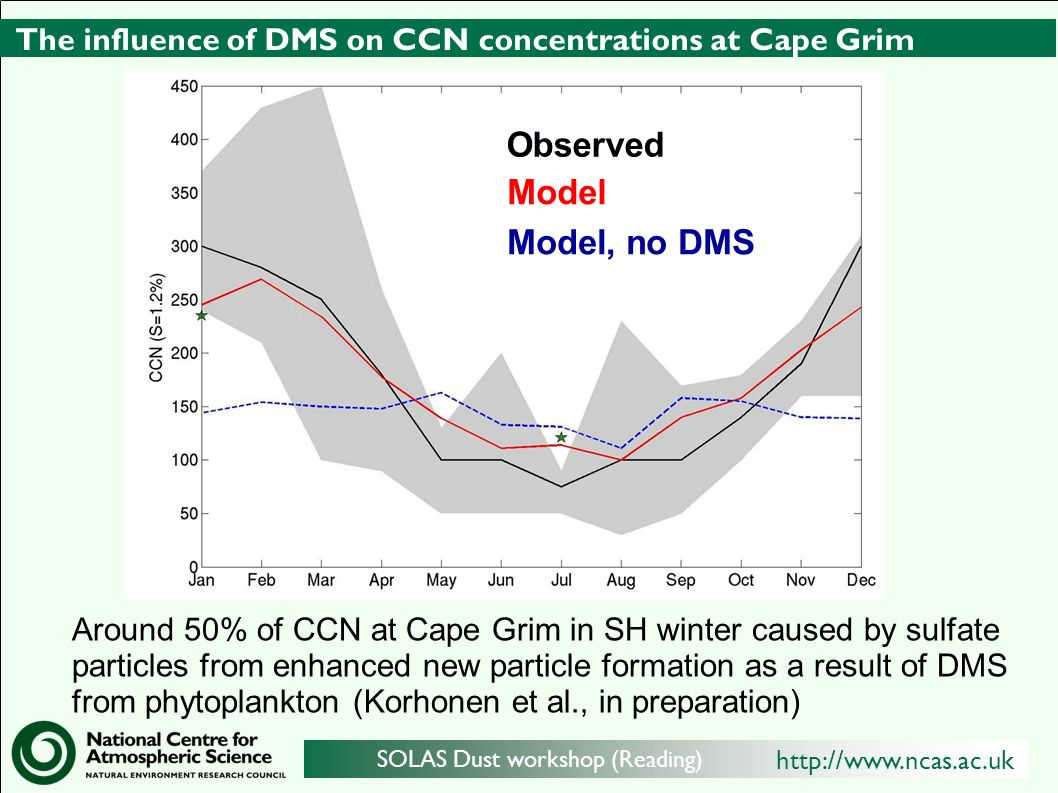 http://www.ncas.ac.uk SOLAS Dust workshop (Reading) The influence of DMS on CCN concentrations at Cape Grim Around 50% of CCN at Cape Grim in SH winter caused by sulfate particles from enhanced new particle formation as a result of DMS from phytoplankton (Korhonen et al., in preparation) Observed Model Model, no DMS