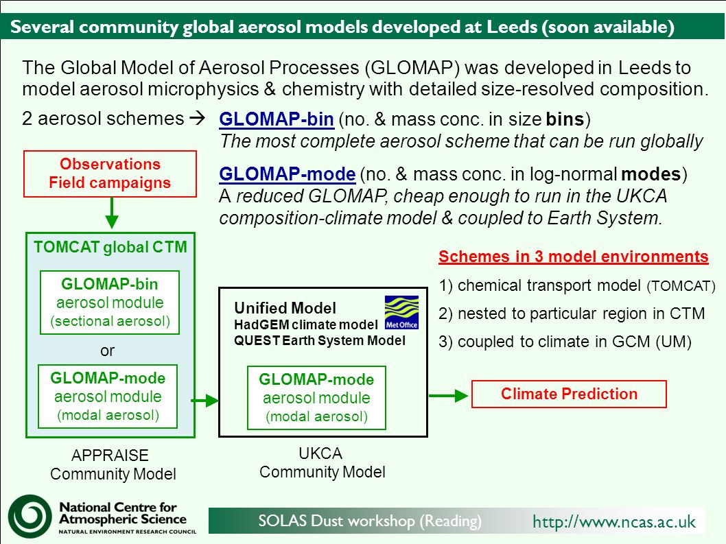 http://www.ncas.ac.uk SOLAS Dust workshop (Reading) Several community global aerosol models developed at Leeds (soon available) TOMCAT global CTM GLOMAP-bin aerosol module (sectional aerosol) Unified Model HadGEM climate model QUEST Earth System Model Observations Field campaigns APPRAISE Community Model Climate Prediction GLOMAP-bin (no.