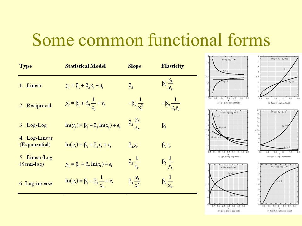 Some common functional forms