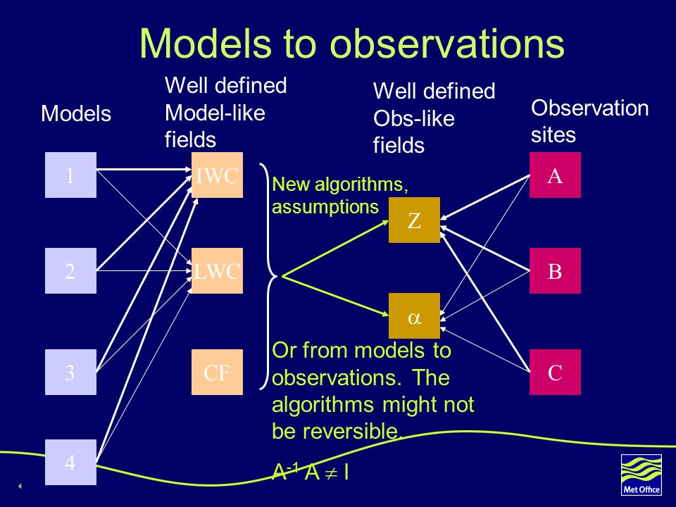 4 Models to observations 1 2 3 4 IWC LWC CF Z A B C Models Well defined Model-like fields Well defined Obs-like fields Observation sites Or from models to observations.