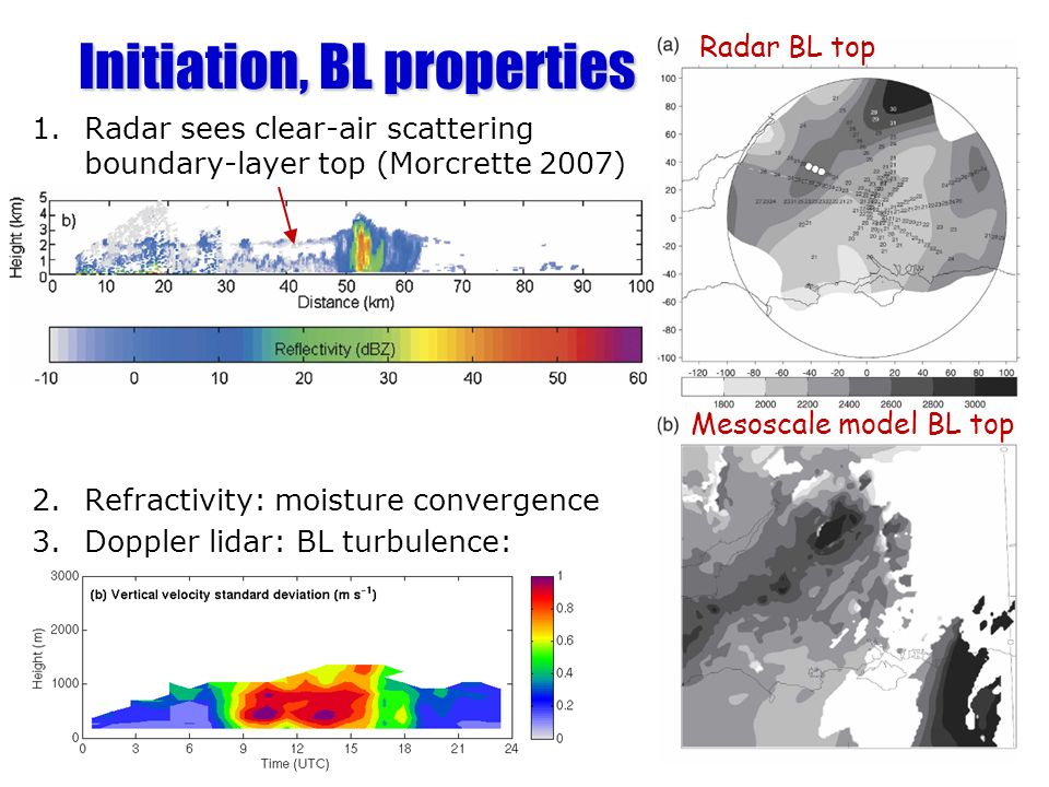 1.Radar sees clear-air scattering boundary-layer top (Morcrette 2007) 2.Refractivity: moisture convergence 3.Doppler lidar: BL turbulence: Initiation, BL properties Radar BL top Mesoscale model BL top