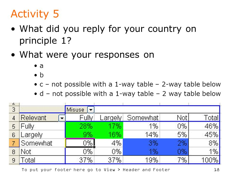 To put your footer here go to View > Header and Footer 18 Activity 5 What did you reply for your country on principle 1.