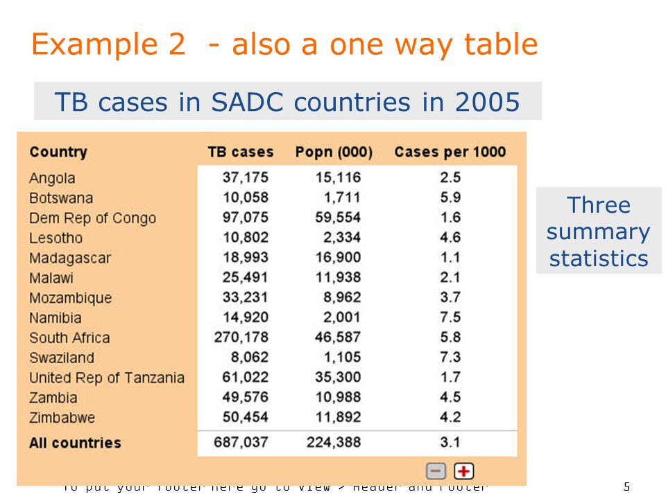 To put your footer here go to View > Header and Footer 5 Example 2 - also a one way table TB cases in SADC countries in 2005 Three summary statistics