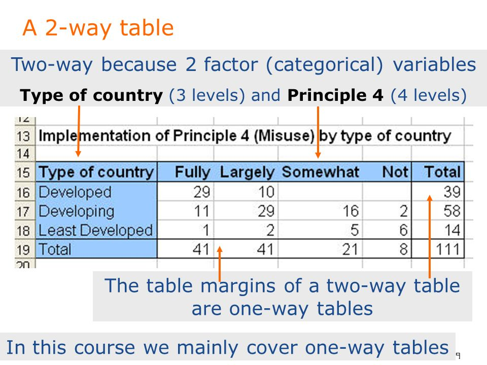 To put your footer here go to View > Header and Footer 9 A 2-way table Two-way because 2 factor (categorical) variables Type of country (3 levels) and Principle 4 (4 levels) The table margins of a two-way table are one-way tables In this course we mainly cover one-way tables