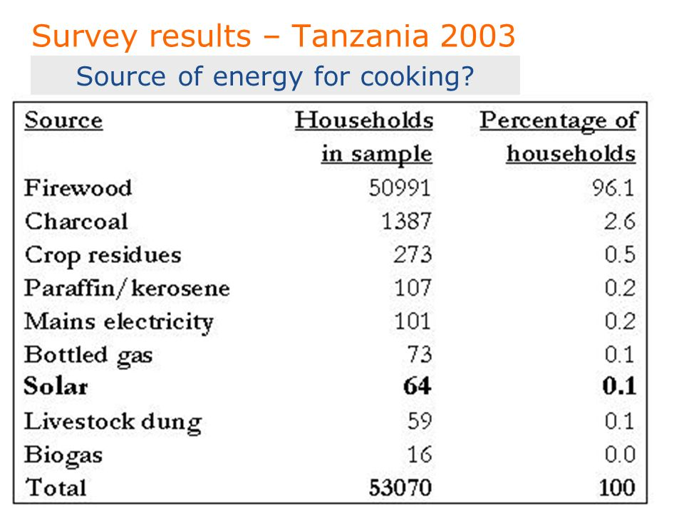 To put your footer here go to View > Header and Footer 8 Survey results – Tanzania 2003 Source of energy for cooking