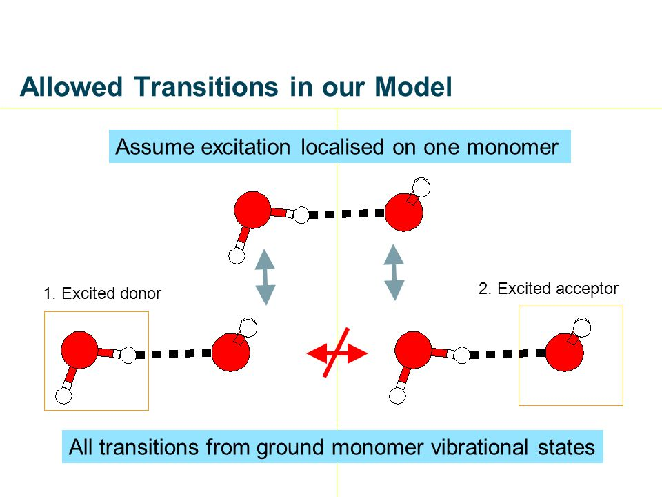 Allowed Transitions in our Model 1. Excited donor 2.