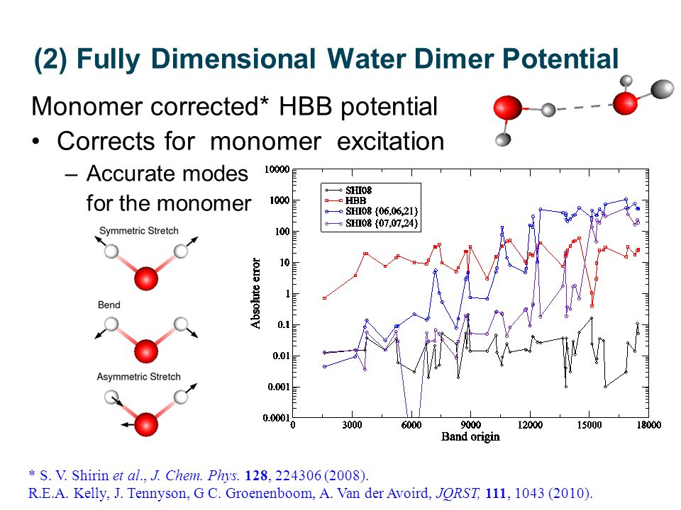 (2) Fully Dimensional Water Dimer Potential Monomer corrected* HBB potential Corrects for monomer excitation –Accurate modes for the monomer * S.