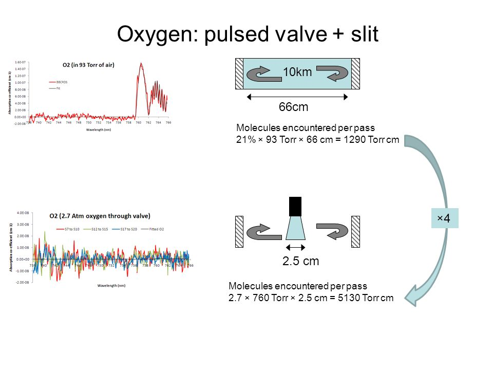 Oxygen: pulsed valve + slit 10km 66cm 2.5 cm Molecules encountered per pass 2.7 × 760 Torr × 2.5 cm = 5130 Torr cm Molecules encountered per pass 21% × 93 Torr × 66 cm = 1290 Torr cm ×4