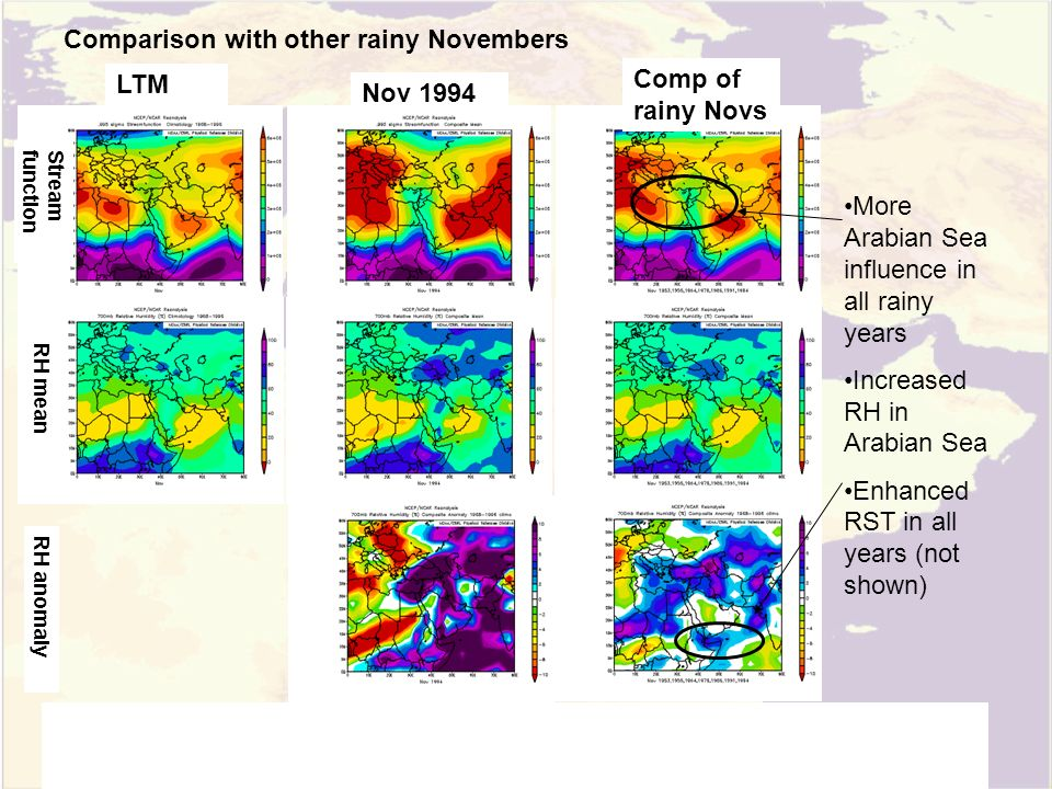Comparison with other rainy Novembers LTM Nov 1994 Comp of rainy Novs Stream function RH mean RH anomaly More Arabian Sea influence in all rainy years Increased RH in Arabian Sea Enhanced RST in all years (not shown)