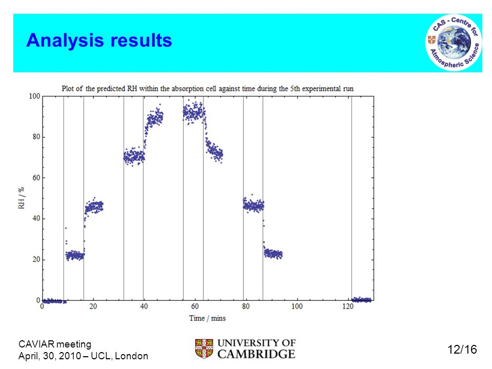 CAVIAR meeting April, 30, 2010 – UCL, London Analysis results 12/16