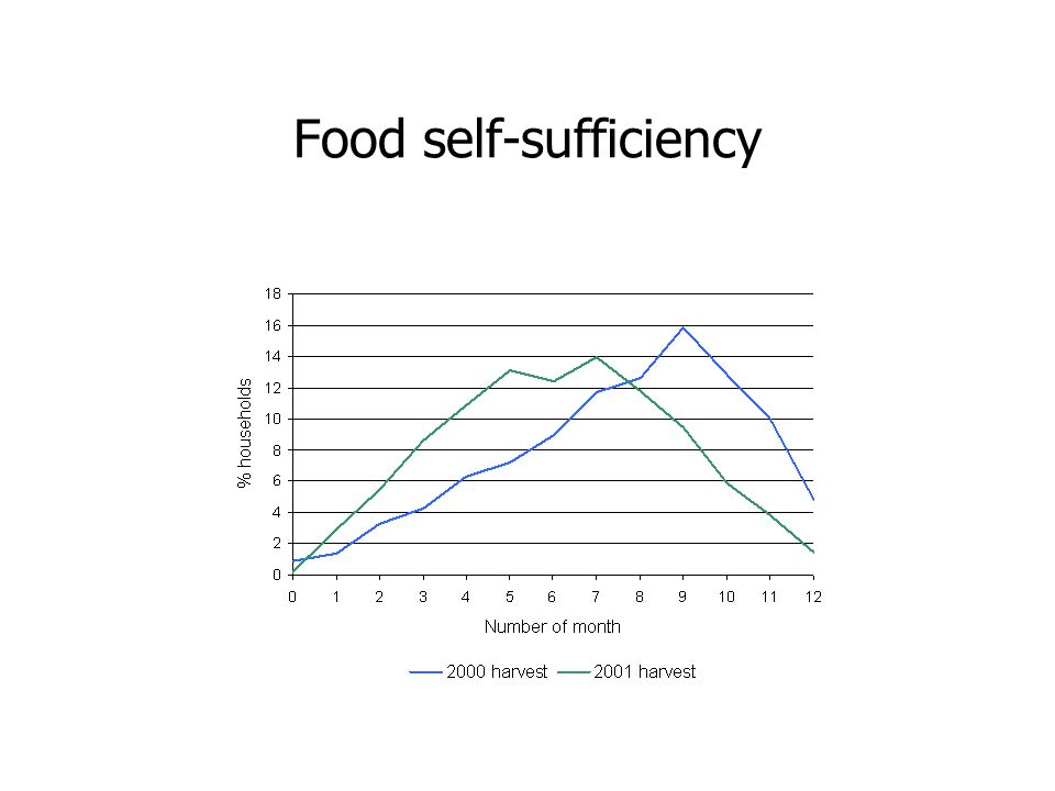 Food self-sufficiency