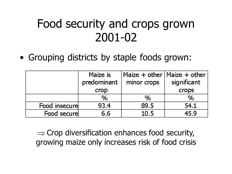 Food security and crops grown 2001-02 Grouping districts by staple foods grown: Crop diversification enhances food security, growing maize only increases risk of food crisis