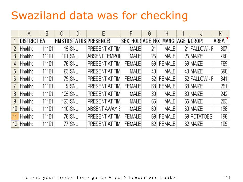 To put your footer here go to View > Header and Footer 23 Swaziland data was for checking