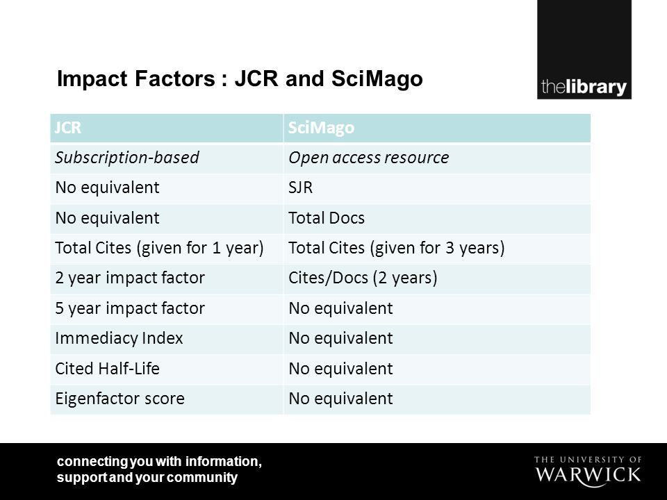 connecting you with information, support and your community Impact Factors : JCR and SciMago JCRSciMago Subscription-basedOpen access resource No equivalentSJR No equivalentTotal Docs Total Cites (given for 1 year)Total Cites (given for 3 years) 2 year impact factorCites/Docs (2 years) 5 year impact factorNo equivalent Immediacy IndexNo equivalent Cited Half-LifeNo equivalent Eigenfactor scoreNo equivalent
