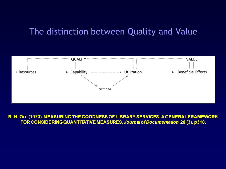 The distinction between Quality and Value R. H. Orr.