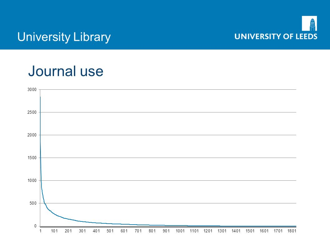 University Library Journal use