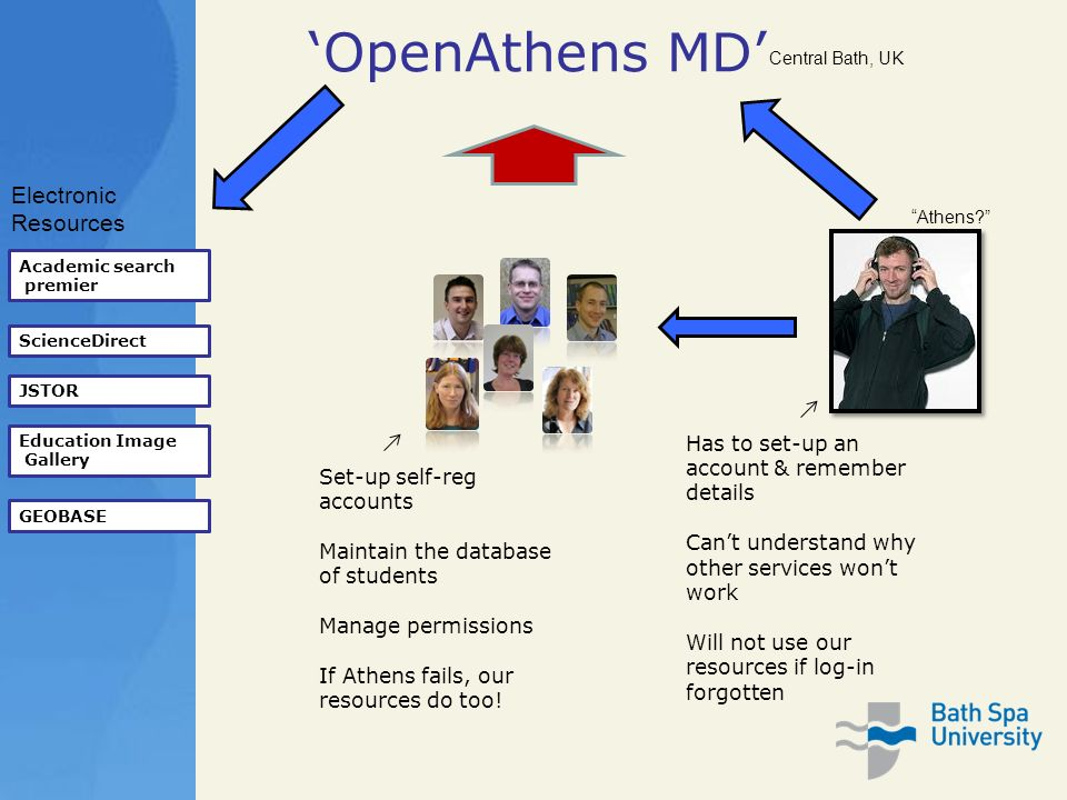 OpenAthens MD Academic search premier ScienceDirect JSTOR Education Image Gallery GEOBASE Electronic Resources Athens.
