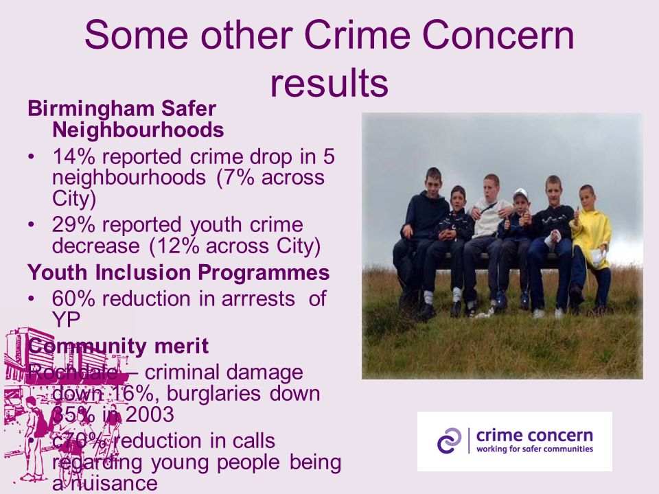 Some other Crime Concern results Birmingham Safer Neighbourhoods 14% reported crime drop in 5 neighbourhoods (7% across City) 29% reported youth crime decrease (12% across City) Youth Inclusion Programmes 60% reduction in arrrests of YP Community merit Rochdale – criminal damage down 16%, burglaries down 35% in 2003 c70% reduction in calls regarding young people being a nuisance