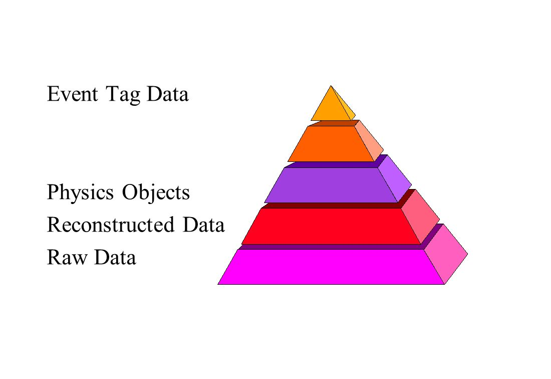Event Tag Data Physics Objects Reconstructed Data Raw Data