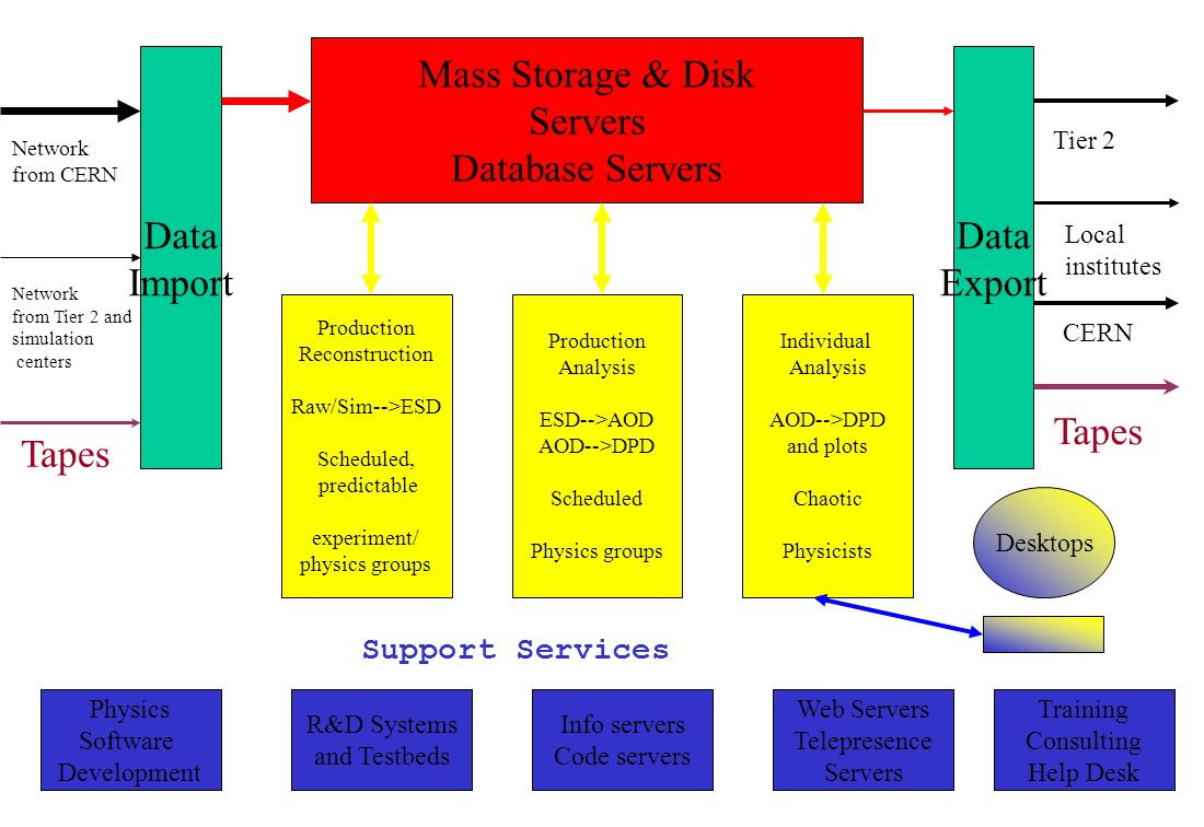 Data Import Data Export Mass Storage & Disk Servers Database Servers Tapes Network from CERN Network from Tier 2 and simulation centers Physics Software Development R&D Systems and Testbeds Info servers Code servers Web Servers Telepresence Servers Training Consulting Help Desk Production Reconstruction Raw/Sim-->ESD Scheduled, predictable experiment/ physics groups Production Analysis ESD-->AOD AOD-->DPD Scheduled Physics groups Individual Analysis AOD-->DPD and plots Chaotic Physicists Desktops Tier 2 Local institutes CERN Tapes Support Services