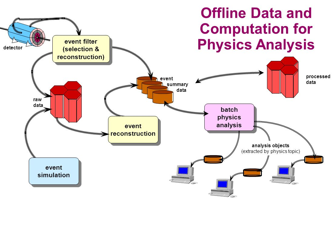 batch physics analysis batch physics analysis detector event summary data raw data event reconstruction event reconstruction event simulation event simulation analysis objects (extracted by physics topic) Offline Data and Computation for Physics Analysis event filter (selection & reconstruction) event filter (selection & reconstruction) processed data