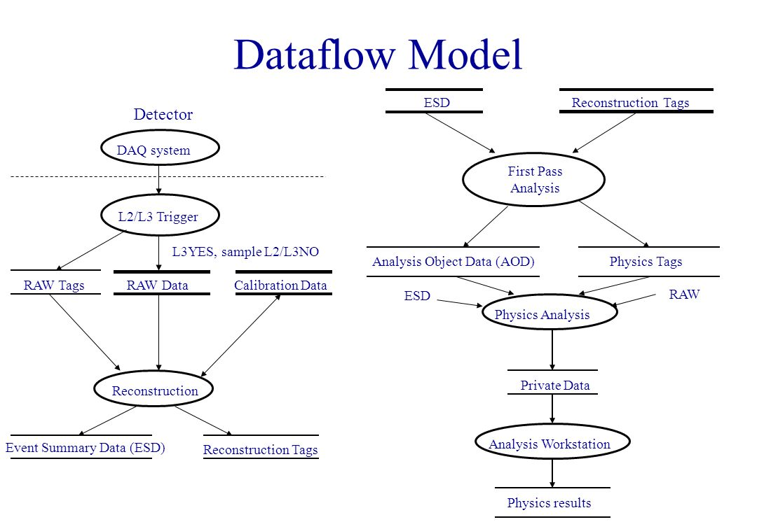 Dataflow Model RAW Data DAQ system L2/L3 Trigger Calibration Data Reconstruction Event Summary Data (ESD) Reconstruction Tags Detector RAW Tags L3YES, sample L2/L3NO ESD Reconstruction Tags Analysis Object Data (AOD)Physics Tags First Pass Analysis Physics Analysis Private Data Analysis Workstation Physics results ESD RAW
