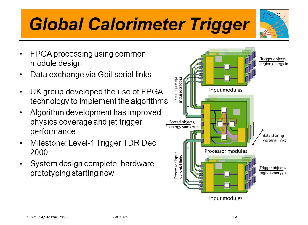 PPRP September 2002 UK CMS 19 Global Calorimeter Trigger FPGA processing using common module design Data exchange via Gbit serial links UK group developed the use of FPGA technology to implement the algorithms Algorithm development has improved physics coverage and jet trigger performance Milestone: Level-1 Trigger TDR Dec 2000 System design complete, hardware prototyping starting now
