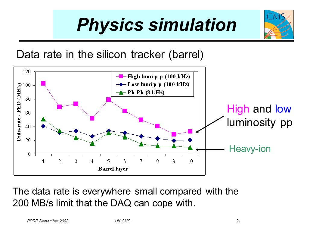 PPRP September 2002 UK CMS 21 Physics simulation The data rate is everywhere small compared with the 200 MB/s limit that the DAQ can cope with.