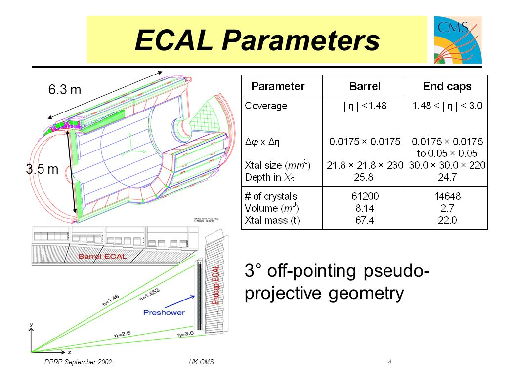 PPRP September 2002 UK CMS 4 ECAL Parameters 3° off-pointing pseudo- projective geometry 3.5 m 6.3 m