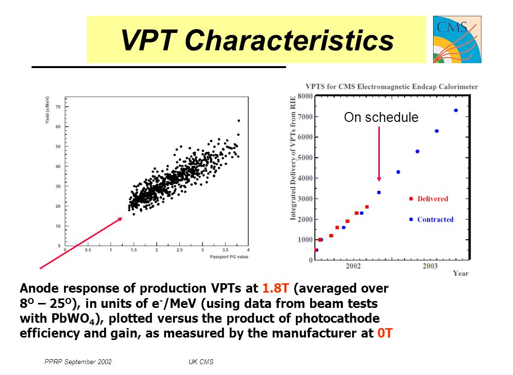 PPRP September 2002 UK CMS 9 VPT Characteristics Anode response of production VPTs at 1.8T (averaged over 8 O – 25 O ), in units of e - /MeV (using data from beam tests with PbWO 4 ), plotted versus the product of photocathode efficiency and gain, as measured by the manufacturer at 0T On schedule
