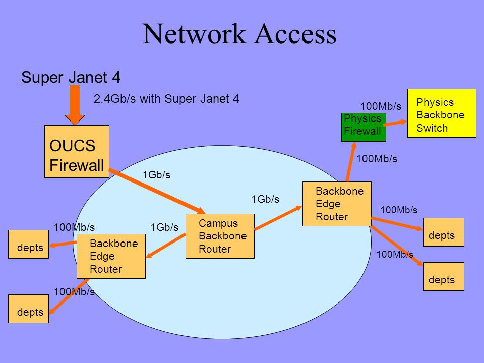 Network Access Campus Backbone Router Super Janet 4 2.4Gb/s with Super Janet 4 OUCS Firewall depts Physics Firewall Physics Backbone Switch 100Mb/s 1Gb/s 100Mb/s 1Gb/s Backbone Edge Router depts 100Mb/s depts 100Mb/s Backbone Edge Router 1Gb/s