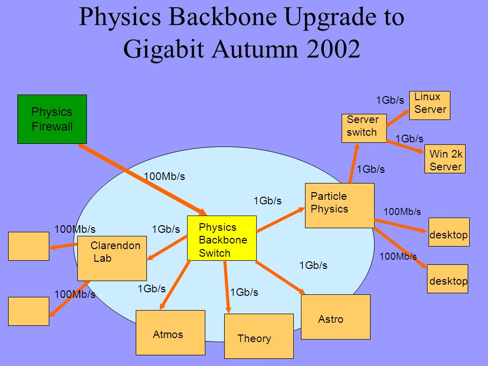 Physics Backbone Upgrade to Gigabit Autumn 2002 desktop Server switch Physics Firewall Physics Backbone Switch 1Gb/s 100Mb/s Particle Physics desktop 100Mb/s 1Gb/s 100Mb/s Clarendon Lab 1Gb/s Linux Server Win 2k Server Astro 1Gb/s Theory 1Gb/s Atmos 1Gb/s