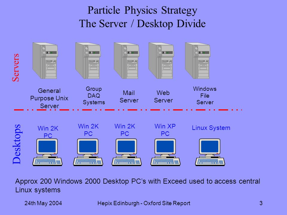 24th May 2004Hepix Edinburgh - Oxford Site Report3 Particle Physics Strategy The Server / Desktop Divide Win 2K PC Linux System Desktops Servers General Purpose Unix Server Group DAQ Systems Mail Server Web Server Windows File Server Win 2K PC Win XP PC Approx 200 Windows 2000 Desktop PCs with Exceed used to access central Linux systems