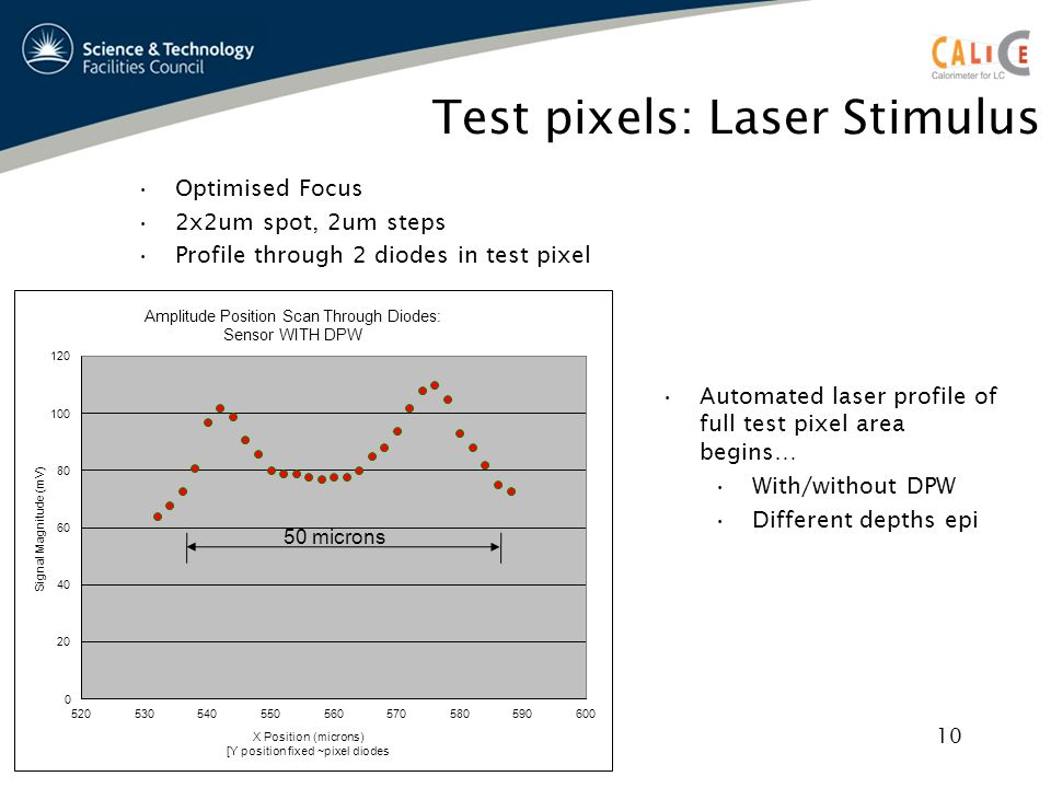 Test pixels: Laser Stimulus Optimised Focus 2x2um spot, 2um steps Profile through 2 diodes in test pixel Automated laser profile of full test pixel area begins… With/without DPW Different depths epi 10 50 microns