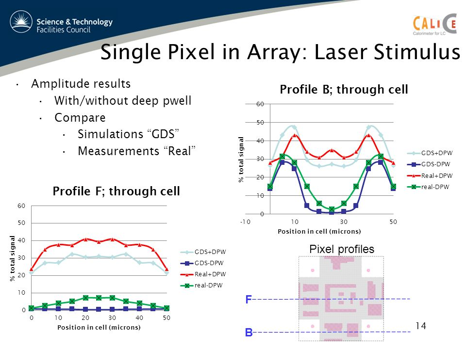 Single Pixel in Array: Laser Stimulus Amplitude results With/without deep pwell Compare Simulations GDS Measurements Real F B Pixel profiles 14