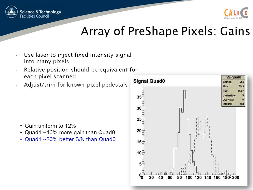 Array of PreShape Pixels: Gains Use laser to inject fixed-intensity signal into many pixels Relative position should be equivalent for each pixel scanned Adjust/trim for known pixel pedestals Gain uniform to 12% Quad1 ~40% more gain than Quad0 Quad1 ~20% better S/N than Quad0 18