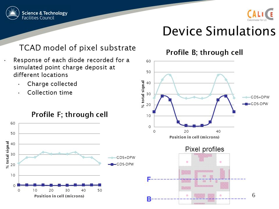 Device Simulations TCAD model of pixel substrate Response of each diode recorded for a simulated point charge deposit at different locations Charge collected Collection time F B Pixel profiles 6