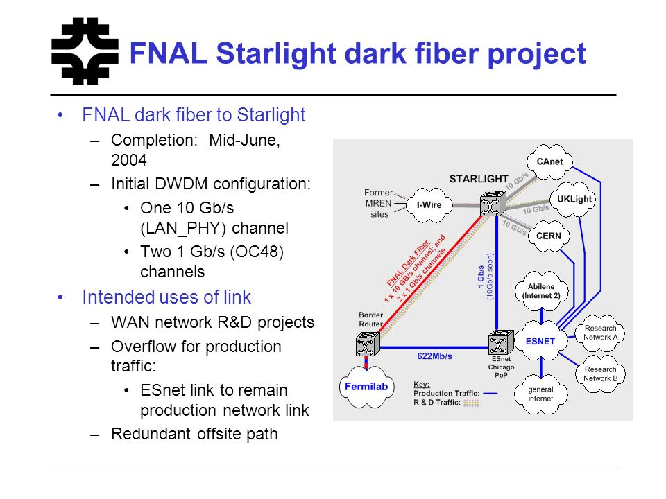 FNAL Starlight dark fiber project FNAL dark fiber to Starlight –Completion: Mid-June, 2004 –Initial DWDM configuration: One 10 Gb/s (LAN_PHY) channel Two 1 Gb/s (OC48) channels Intended uses of link –WAN network R&D projects –Overflow for production traffic: ESnet link to remain production network link –Redundant offsite path
