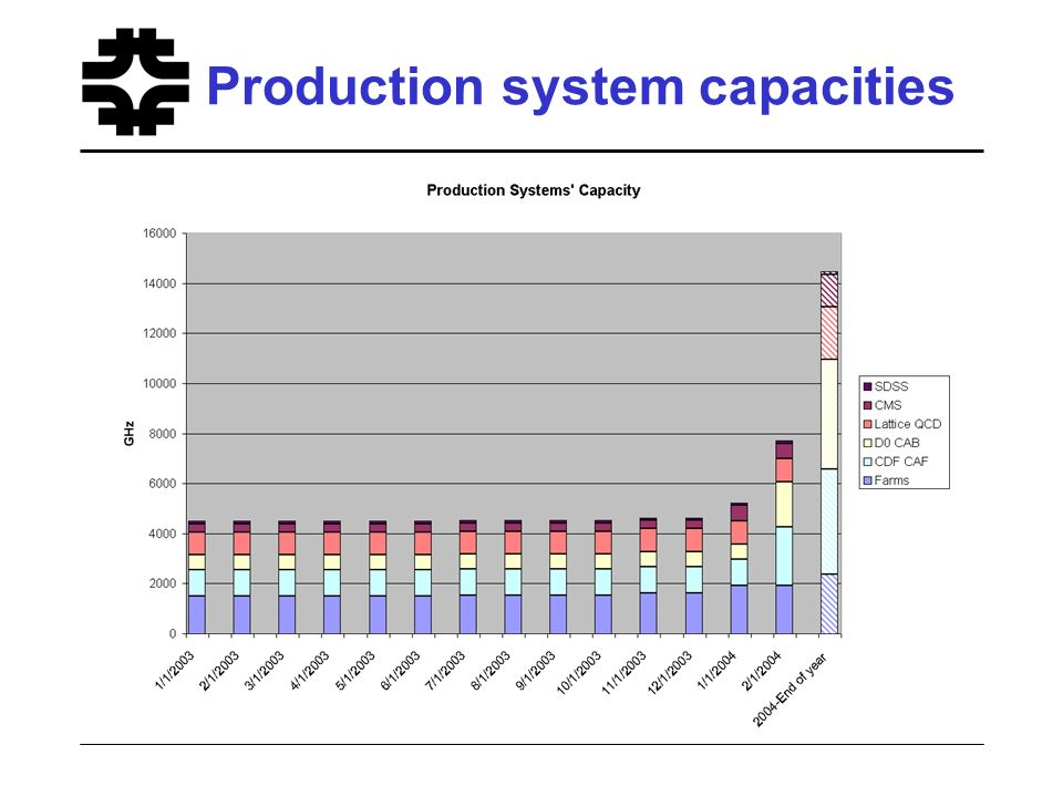 Production system capacities