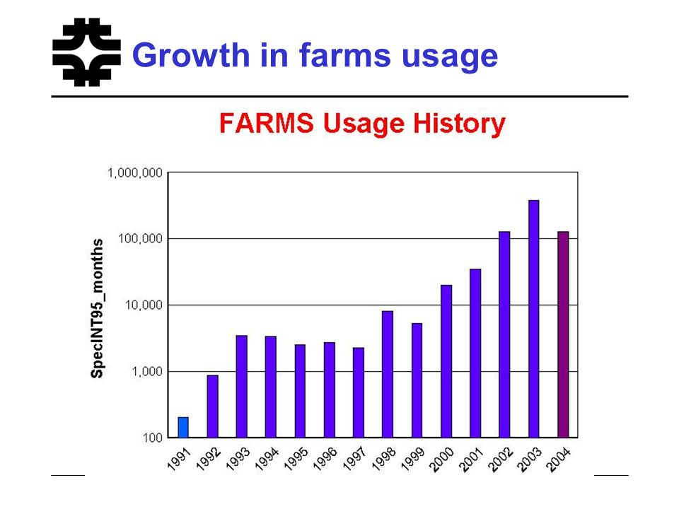 Growth in farms usage