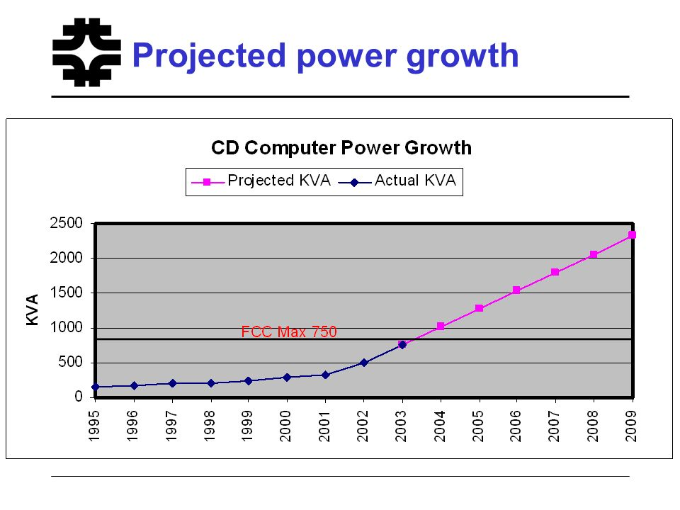 Projected power growth
