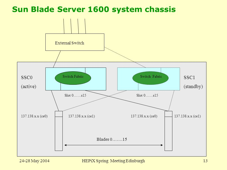 24-28 May 2004HEPiX Spring Meeting Edinburgh13 Sun Blade Server 1600 system chassis SSC0 (active) SSC1 (standby) Switch Fabric External Switch 137.138.x.x (ce0)137.138.x.x (ce1)137.138.x.x (ce0)137.138.x.x (ce1) Slot 0……s15 Blades 0…….15