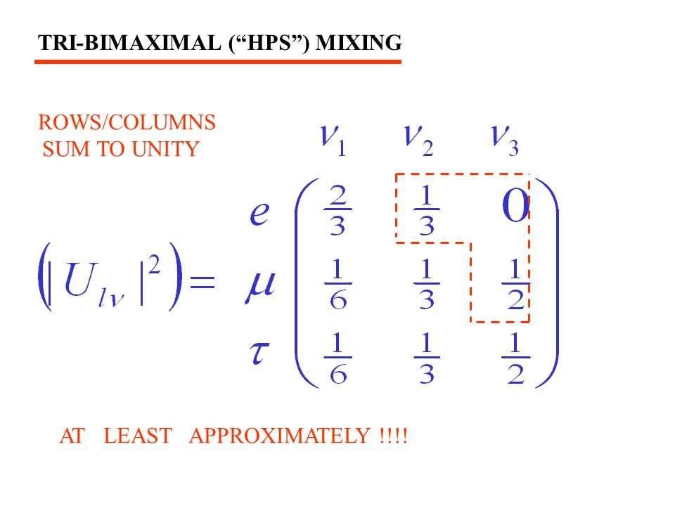 TRI-BIMAXIMAL (HPS) MIXING AT LEAST APPROXIMATELY !!!! ROWS/COLUMNS SUM TO UNITY