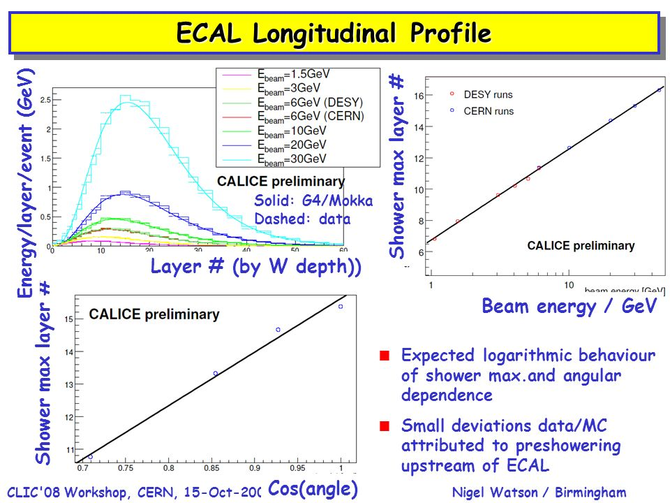 Nigel Watson / BirminghamCLIC 08 Workshop, CERN, 15-Oct-200819 ECAL Longitudinal Profile Shower max layer # Beam energy / GeV Cos(angle) Layer # (by W depth)) Energy/layer/event (GeV) Solid: G4/Mokka Dashed: data Expected logarithmic behaviour of shower max.and angular dependence Small deviations data/MC attributed to preshowering upstream of ECAL