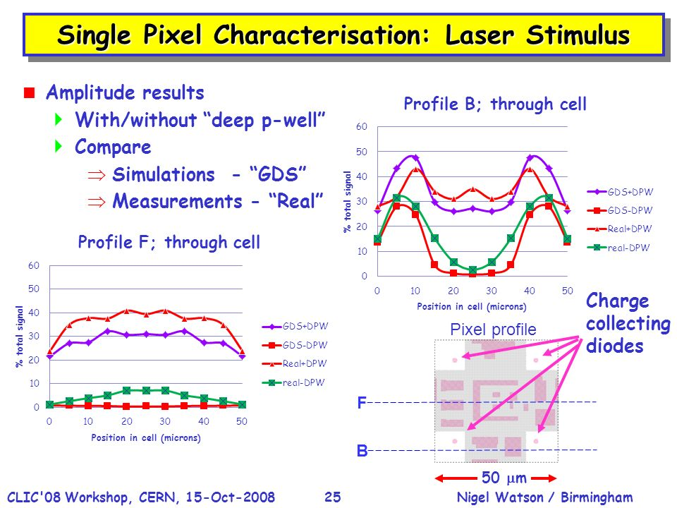 Nigel Watson / BirminghamCLIC 08 Workshop, CERN, 15-Oct-200825 Single Pixel Characterisation: Laser Stimulus F B Pixel profile Charge collecting diodes 50 m Amplitude results With/without deep p-well Compare Simulations - GDS Measurements - Real