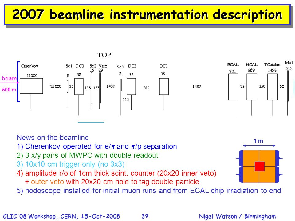 Nigel Watson / BirminghamCLIC 08 Workshop, CERN, 15-Oct-200839 2007 beamline instrumentation description 500 m beam 3x3 10x10 trigger * all in mm News on the beamline 1) Cherenkov operated for e/ and /p separation 2) 3 x/y pairs of MWPC with double readout 3) 10x10 cm trigger only (no 3x3) 4) amplitude r/o of 1cm thick scint.